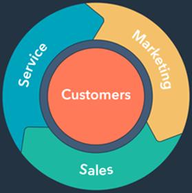 Sales foundation